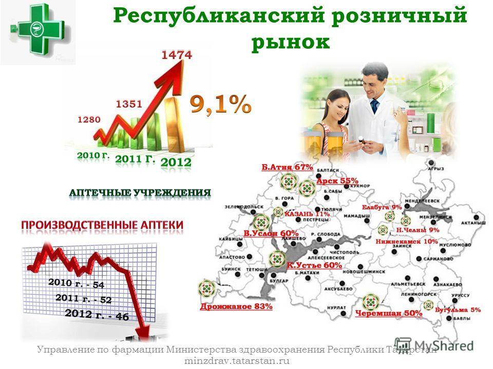 Управление по фармации Министерства здравоохранения Республики Татарстан minzdrav.tatarstan.ru Республиканский розничный рынок