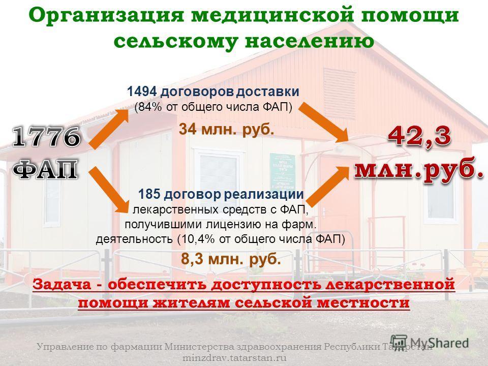 Управление по фармации Министерства здравоохранения Республики Татарстан minzdrav.tatarstan.ru Организация медицинской помощи сельскому населению 1494 договоров доставки (84% от общего числа ФАП) 185 договор реализации лекарственных средств с ФАП, по