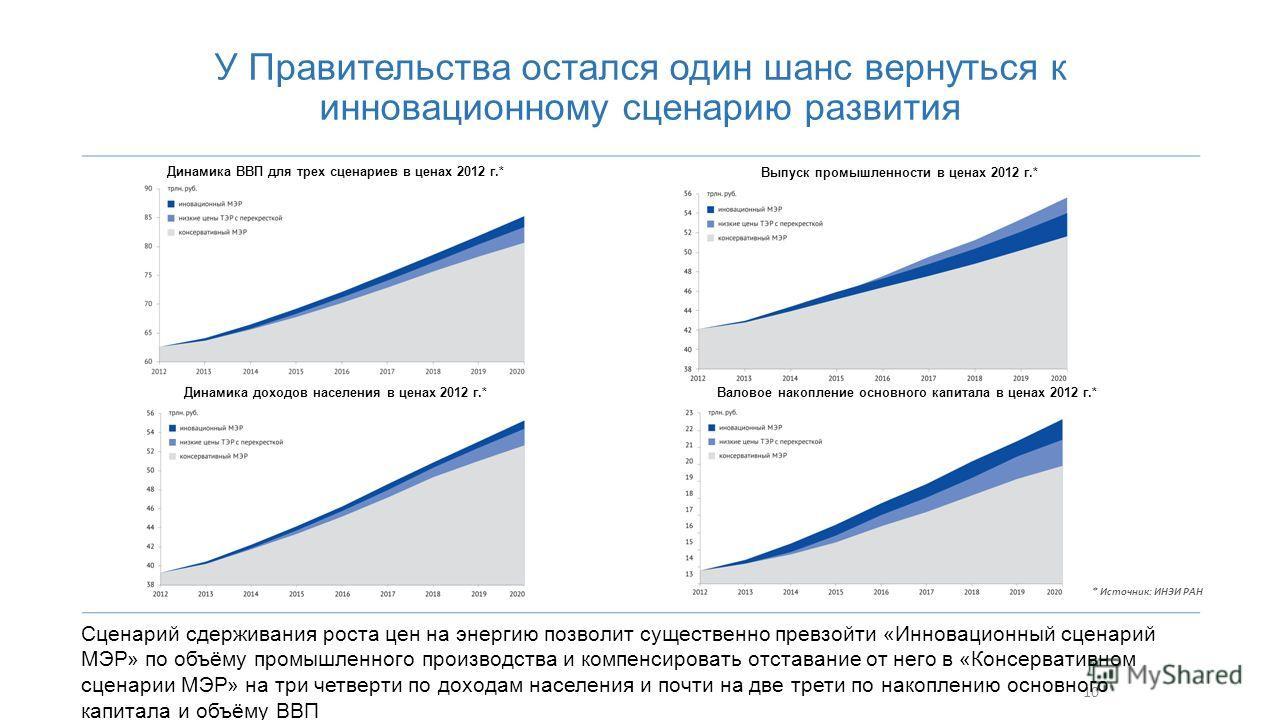 10 У Правительства остался один шанс вернуться к инновационному сценарию развития Сценарий сдерживания роста цен на энергию позволит существенно превзойти «Инновационный сценарий МЭР» по объёму промышленного производства и компенсировать отставание о