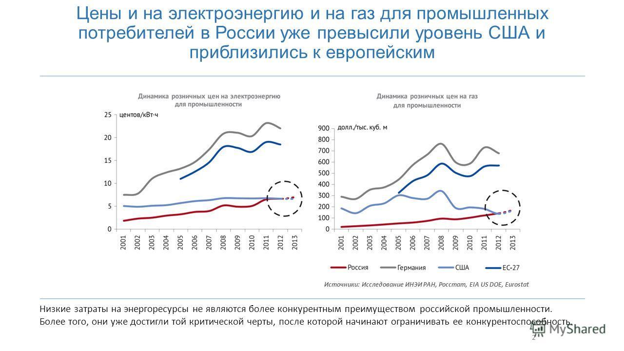 2 Цены и на электроэнергию и на газ для промышленных потребителей в России уже превысили уровень США и приблизились к европейским Низкие затраты на энергоресурсы не являются более конкурентным преимуществом российской промышленности. Более того, они