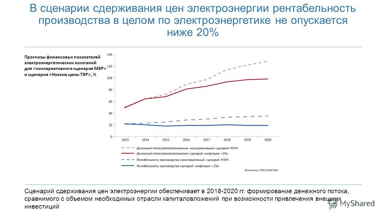 9 В сценарии сдерживания цен электроэнергии рентабельность производства в целом по электроэнергетике не опускается ниже 20% Сценарий сдерживания цен электроэнергии обеспечивает в 2018-2020 гг. формирование денежного потока, сравнимого с объемом необх