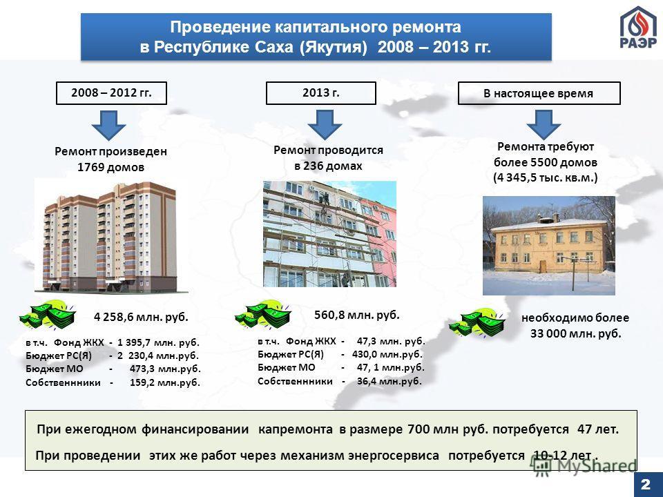 2 Проведение капитального ремонта в Республике Саха (Якутия) 2008 – 2013 гг. Проведение капитального ремонта в Республике Саха (Якутия) 2008 – 2013 гг. Ремонт произведен 1769 домов Ремонт проводится в 236 домах Ремонта требуют более 5500 домов (4 345