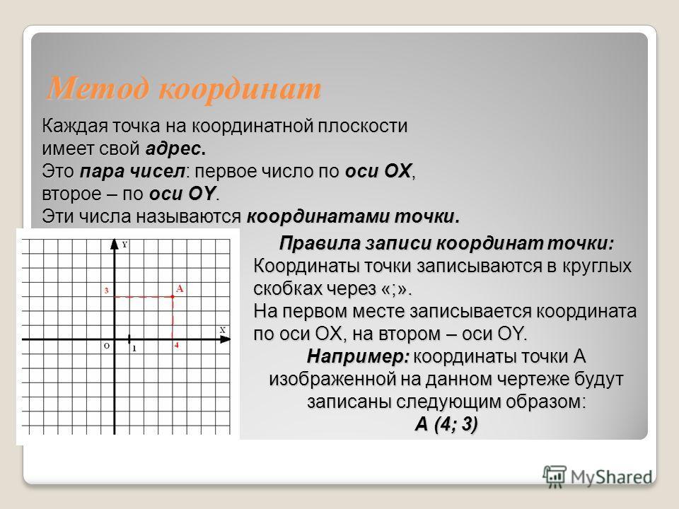 Каждая точка на координатной плоскости имеет свой адрес. Это пара чисел: первое число по оси OX, второе – по оси OY. Эти числа называются координатами точки. Правила записи координат точки: Координаты точки записываются в круглых скобках через «;». Н