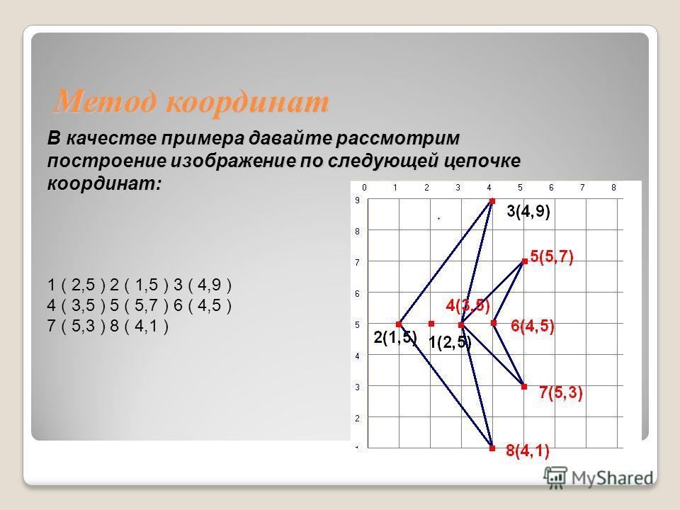 Метод координат В качестве примера давайте рассмотрим построение изображение по следующей цепочке координат: 1 ( 2,5 ) 2 ( 1,5 ) 3 ( 4,9 ) 4 ( 3,5 ) 5 ( 5,7 ) 6 ( 4,5 ) 7 ( 5,3 ) 8 ( 4,1 )