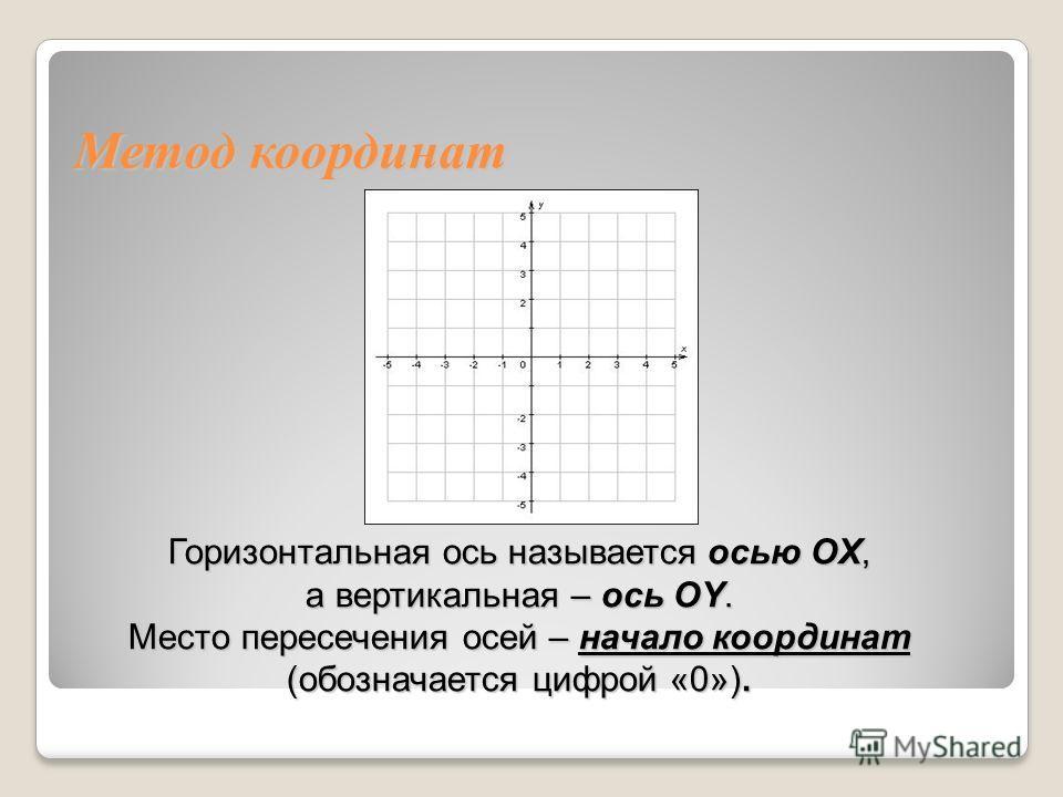 Горизонтальная ось называется осью OX, а вертикальная – ось OY. Место пересечения осей – начало координат (обозначается цифрой «0»).