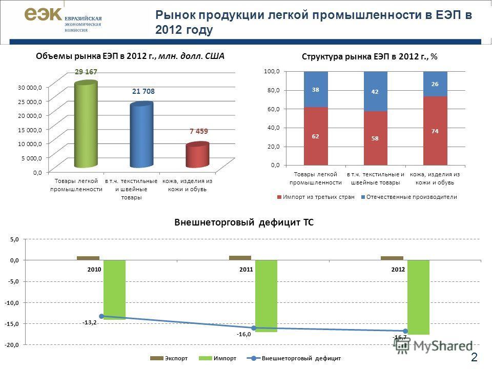 Рынок продукции легкой промышленности в ЕЭП в 2012 году Объемы рынка ЕЭП в 2012 г., млн. долл. США Структура рынка ЕЭП в 2012 г., % 2