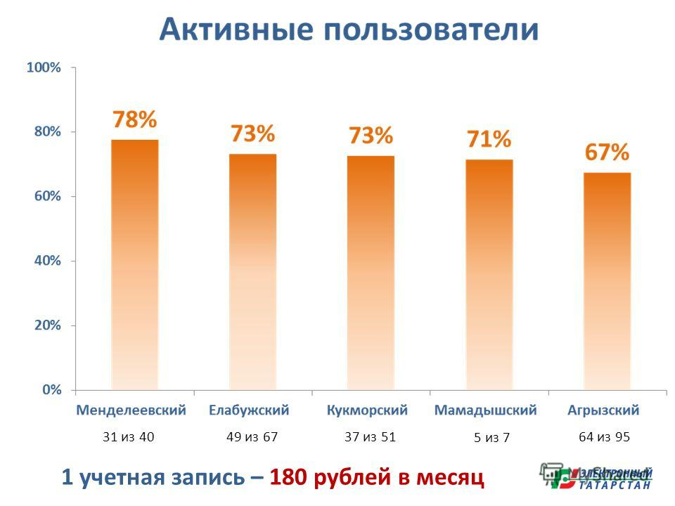 31 из 4049 из 67 5 из 7 37 из 5164 из 95 1 учетная запись – 180 рублей в месяц