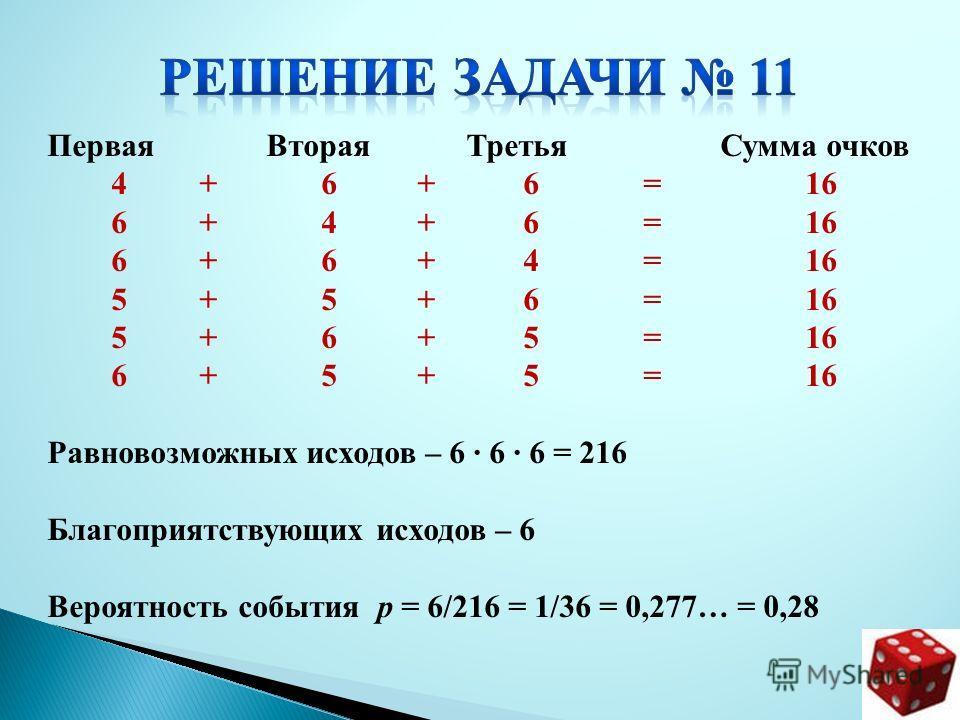 Первая Вторая Третья Сумма очков 4 + 6 + 6 = 16 6 + 4 + 6 = 16 6 + 6 + 4 = 16 5 + 5 + 6 = 16 5 + 6 + 5 = 16 6 + 5 + 5 = 16 Равновозможных исходов – 6 · 6 · 6 = 216 Благоприятствующих исходов – 6 Вероятность события р = 6/216 = 1/36 = 0,277… = 0,28