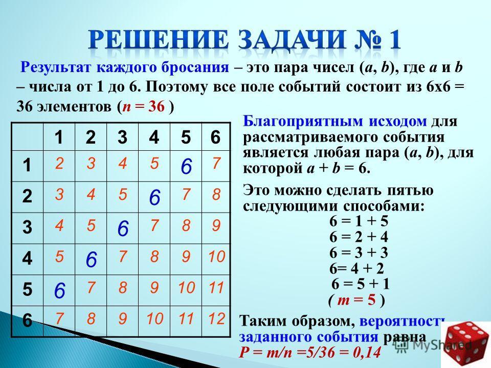 Результат каждого бросания – это пара чисел (a, b), где a и b – числа от 1 до 6. Поэтому все поле событий состоит из 6х6 = 36 элементов (п = 36 ) 123456 1 2345 6 7 2 345 6 78 3 45 6 789 4 5 6 78910 5 6 789 11 6 789101112 Благоприятным исходом для рас