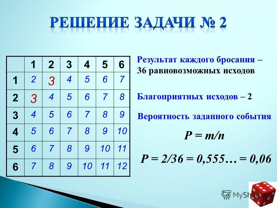 Результат каждого бросания – 36 равновозможных исходов 123456 1 2 3 4567 2 3 45678 3 456789 4 5678910 5 6789 11 6 789101112 Благоприятных исходов – 2 Вероятность заданного события Р = т/п Р = 2/36 = 0,555… = 0,06