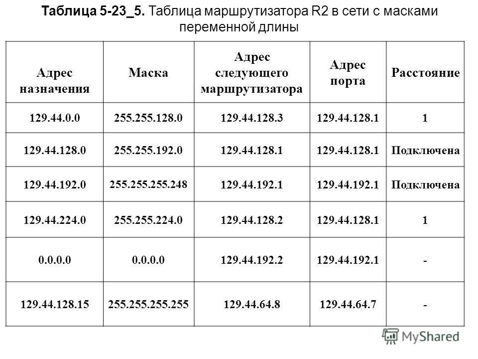 Таблица 5-23_5. Таблица маршрутизатора R2 в сети с масками переменной длины Адрес назначения Маска Адрес следующего маршрутизатора Адрес порта Расстояние 129.44.0.0255.255.128.0129.44.128.3129.44.128.11 129.44.128.0255.255.192.0129.44.128.1 Подключен