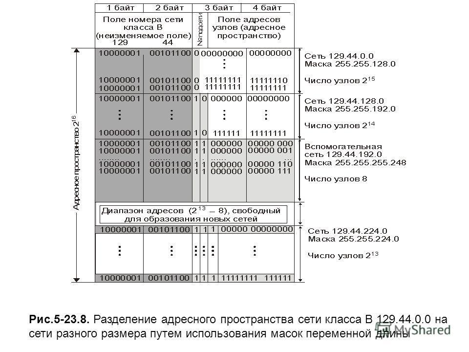 Рис.5-23.8. Разделение адресного пространства сети класса В 129.44.0.0 на сети разного размера путем использования масок переменной длины
