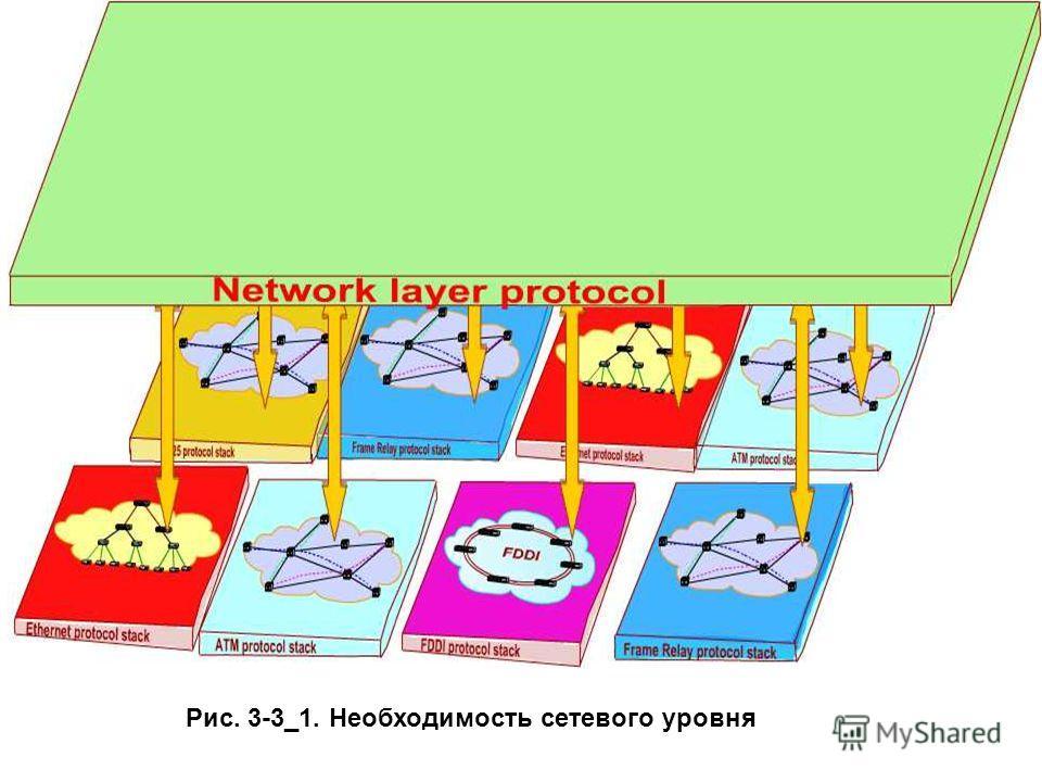 Рис. 3-3_1. Необходимость сетевого уровня