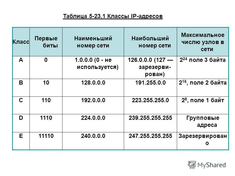 Класс Первые биты Наименьший номер сети Наибольший номер сети Максимальное числю узлов в сети А01.0.0.0 (0 - не используется) 126.0.0.0 (127 зарезерви рован) 2 24 поле 3 байта В10128.0.0.0191.255.0.02 16, поле 2 байта С110192.0.0.0223.255.255.02 8,
