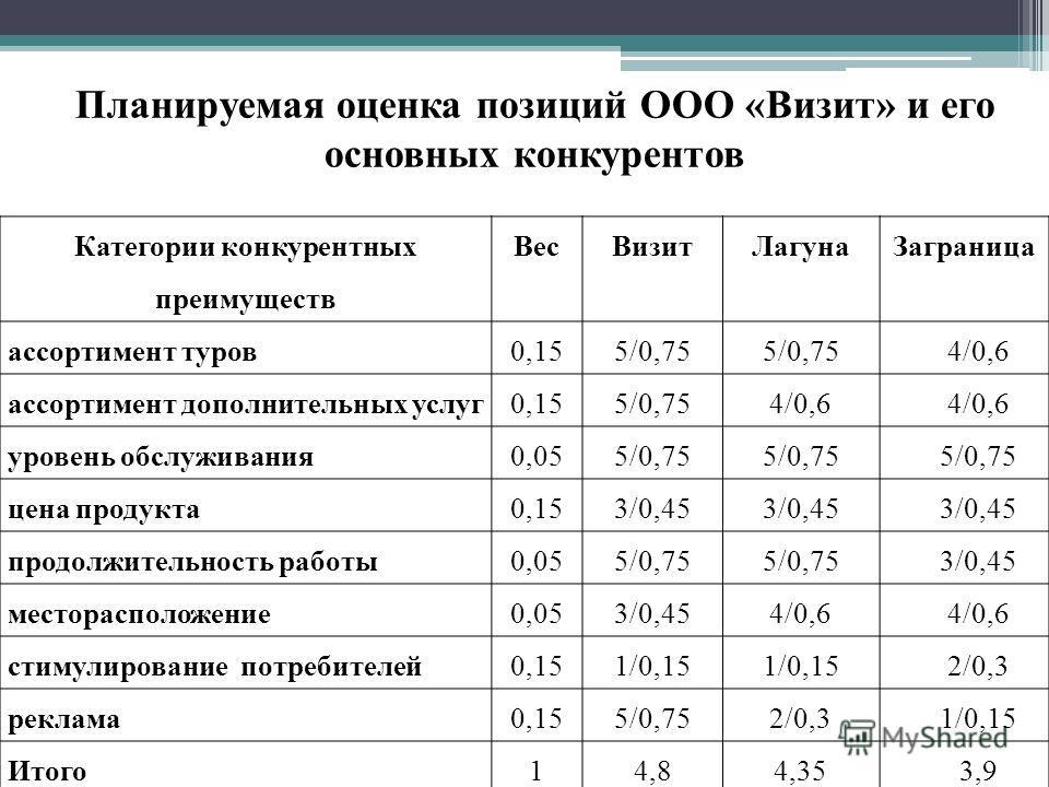Категории конкурентных преимуществ ВесВизитЛагунаЗаграница ассортимент туров0,155/0,75 4/0,6 ассортимент дополнительных услуг0,155/0,754/0,6 уровень обслуживания0,055/0,75 цена продукта0,153/0,45 продолжительность работы0,055/0,75 3/0,45 месторасполо