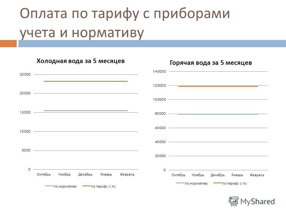 Оплата по тарифу с приборами учета и нормативу
