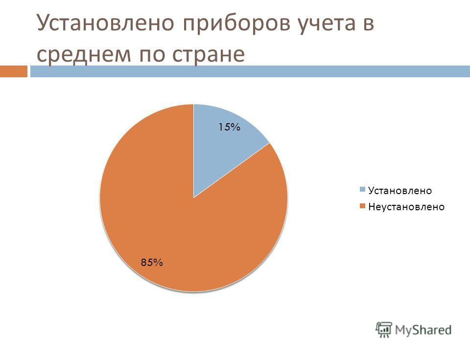 Установлено приборов учета в среднем по стране