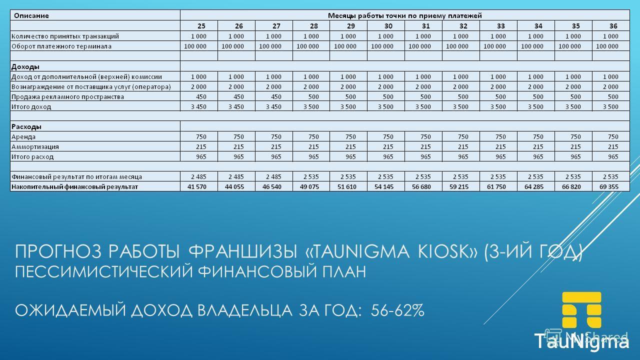 ПРОГНОЗ РАБОТЫ ФРАНШИЗЫ «TAUNIGMA KIOSK» (3-ИЙ ГОД) ПЕССИМИСТИЧЕСКИЙ ФИНАНСОВЫЙ ПЛАН ОЖИДАЕМЫЙ ДОХОД ВЛАДЕЛЬЦА ЗА ГОД: 56-62%