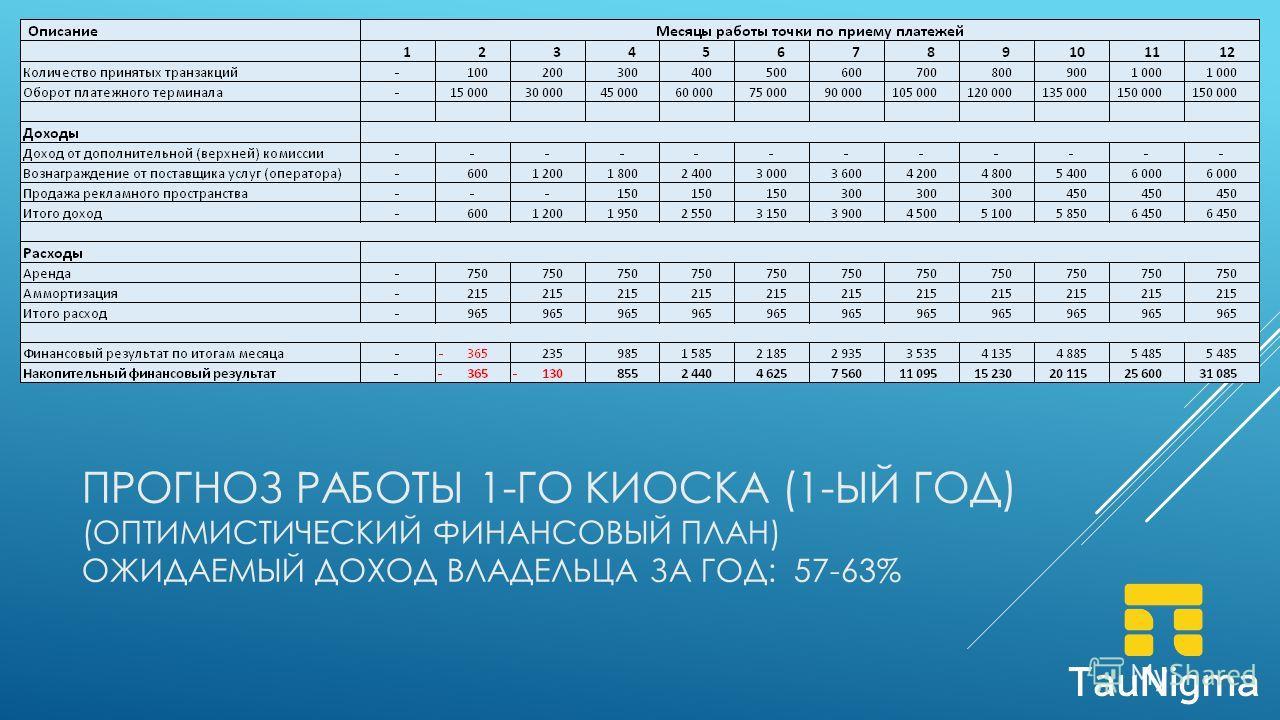 ПРОГНОЗ РАБОТЫ 1-ГО КИОСКА (1-ЫЙ ГОД) (ОПТИМИСТИЧЕСКИЙ ФИНАНСОВЫЙ ПЛАН) ОЖИДАЕМЫЙ ДОХОД ВЛАДЕЛЬЦА ЗА ГОД: 57-63%
