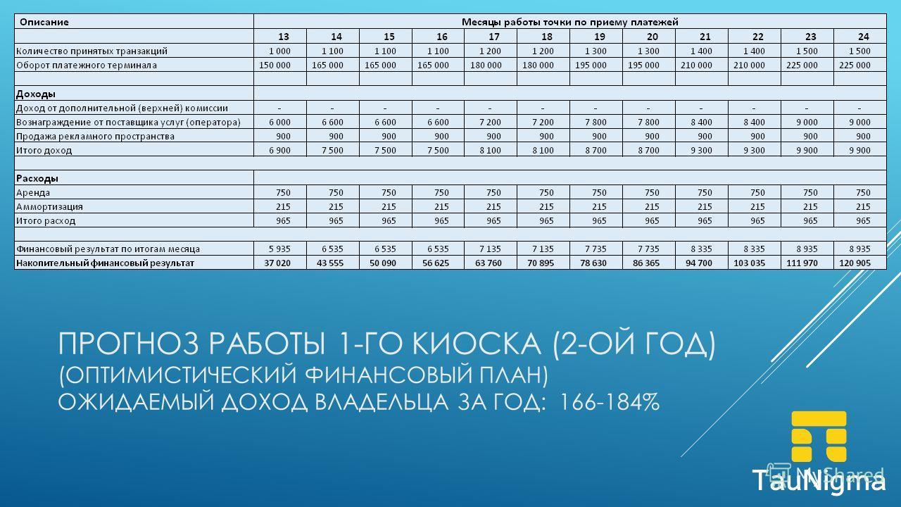 ПРОГНОЗ РАБОТЫ 1-ГО КИОСКА (2-ОЙ ГОД) (ОПТИМИСТИЧЕСКИЙ ФИНАНСОВЫЙ ПЛАН) ОЖИДАЕМЫЙ ДОХОД ВЛАДЕЛЬЦА ЗА ГОД: 166-184%