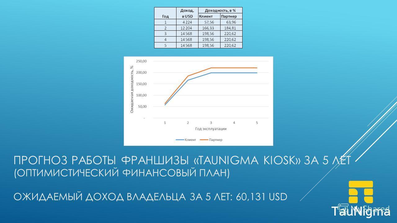 ПРОГНОЗ РАБОТЫ ФРАНШИЗЫ «TAUNIGMA KIOSK» ЗА 5 ЛЕТ (ОПТИМИСТИЧЕСКИЙ ФИНАНСОВЫЙ ПЛАН) ОЖИДАЕМЫЙ ДОХОД ВЛАДЕЛЬЦА ЗА 5 ЛЕТ: 60,131 USD