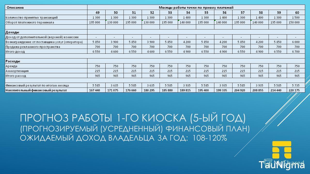 ПРОГНОЗ РАБОТЫ 1-ГО КИОСКА (5-ЫЙ ГОД) (ПРОГНОЗИРУЕМЫЙ (УСРЕДНЕННЫЙ) ФИНАНСОВЫЙ ПЛАН) ОЖИДАЕМЫЙ ДОХОД ВЛАДЕЛЬЦА ЗА ГОД: 108-120%
