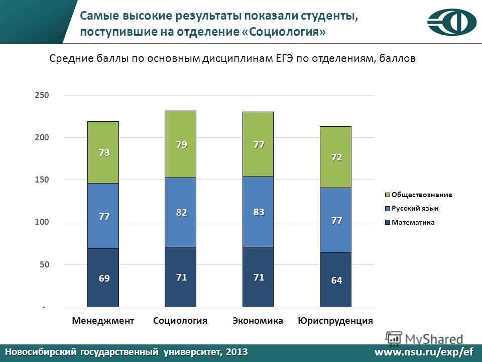 Новосибирский государственный университет, 2013 www.nsu.ru/exp/ef Самые высокие результаты показали студенты, поступившие на отделение «Социология» 7 Средние баллы по основным дисциплинам ЕГЭ по отделениям, баллов