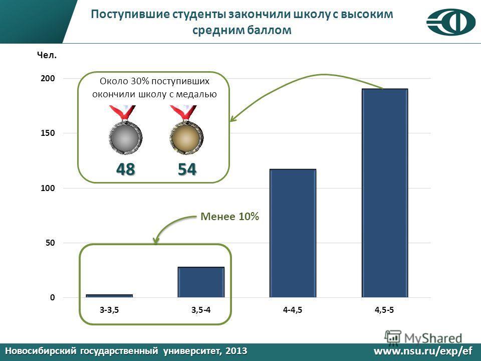 Новосибирский государственный университет, 2013 www.nsu.ru/exp/ef Поступившие студенты закончили школу с высоким средним баллом 8 Менее 10% Чел. 5448 Около 30% поступивших окончили школу с медалью