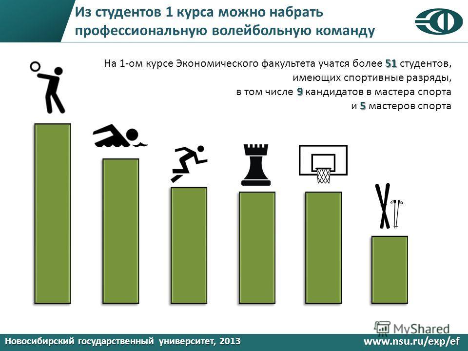 Новосибирский государственный университет, 2013 www.nsu.ru/exp/ef Из студентов 1 курса можно набрать профессиональную волейбольную команду 9 51 На 1-ом курсе Экономического факультета учатся более 51 студентов, имеющих спортивные разряды, 9 в том чис