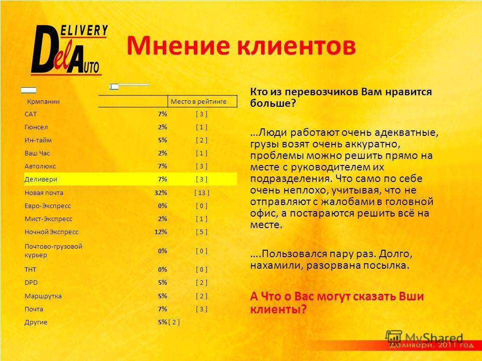 Мнение клиентов КрмпанииМесто в рейтинге САТ7%[ 3 ] Гюнсел2%[ 1 ] Ин-тайм5%[ 2 ] Ваш Час2%[ 1 ] Автолюкс7%[ 3 ] Деливери7%[ 3 ] Новая почта32%[ 13 ] Евро-Экспресс0%[ 0 ] Мист-Экспресс2%[ 1 ] Ночной Экспресс12%[ 5 ] Почтово-грузовой курьер 0%[ 0 ] ТНТ