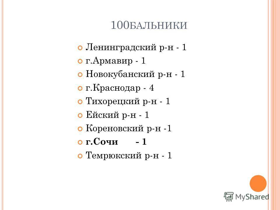 100 БАЛЬНИКИ Ленинградский р-н - 1 г.Армавир - 1 Новокубанский р-н - 1 г.Краснодар - 4 Тихорецкий р-н - 1 Ейский р-н - 1 Кореновский р-н -1 г.Сочи - 1 Темрюкский р-н - 1
