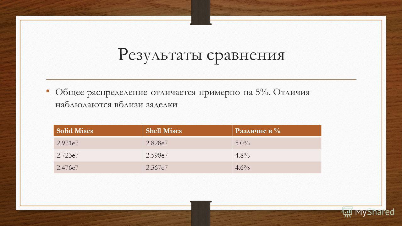 Результаты сравнения Общее распределение отличается примерно на 5%. Отличия наблюдаются вблизи заделки Solid MisesShell MisesРазличие в % 2.971e72.828e75.0% 2.723e72.598e74.8% 2.476e72.367e74.6%