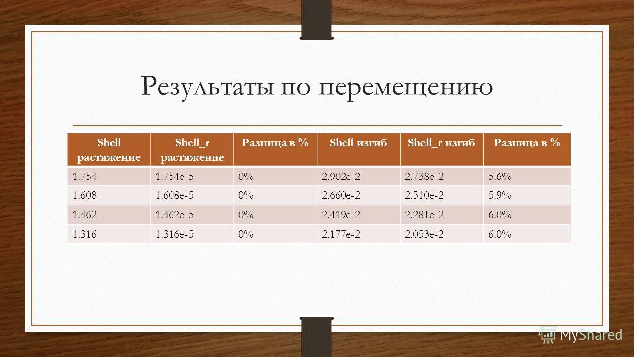 Результаты по перемещению Shell растяжение Shell_r растяжение Разница в %Shell изгибShell_r изгибРазница в % 1.7541.754e-50%2.902e-22.738e-25.6% 1.6081.608e-50%2.660e-22.510e-25.9% 1.4621.462e-50%2.419e-22.281e-26.0% 1.3161.316e-50%2.177e-22.053e-26.