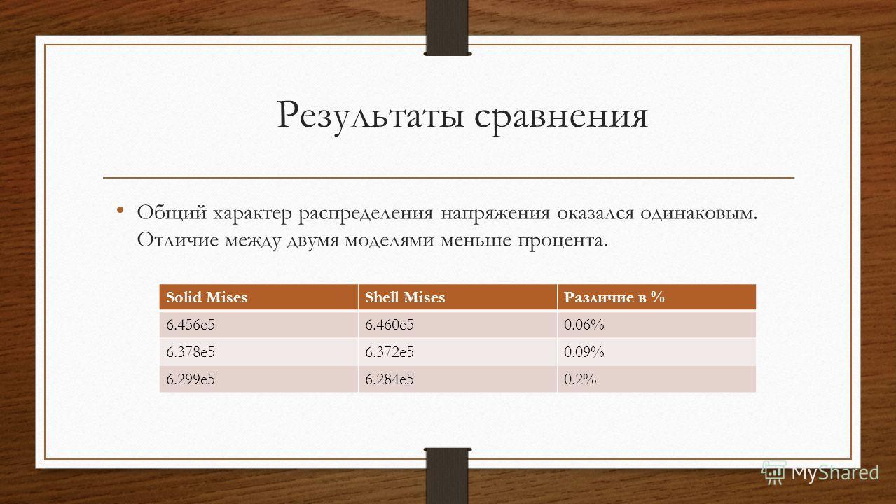 Результаты сравнения Общий характер распределения напряжения оказался одинаковым. Отличие между двумя моделями меньше процента. Solid MisesShell MisesРазличие в % 6.456e56.460e50.06% 6.378e56.372e50.09% 6.299e56.284e50.2%