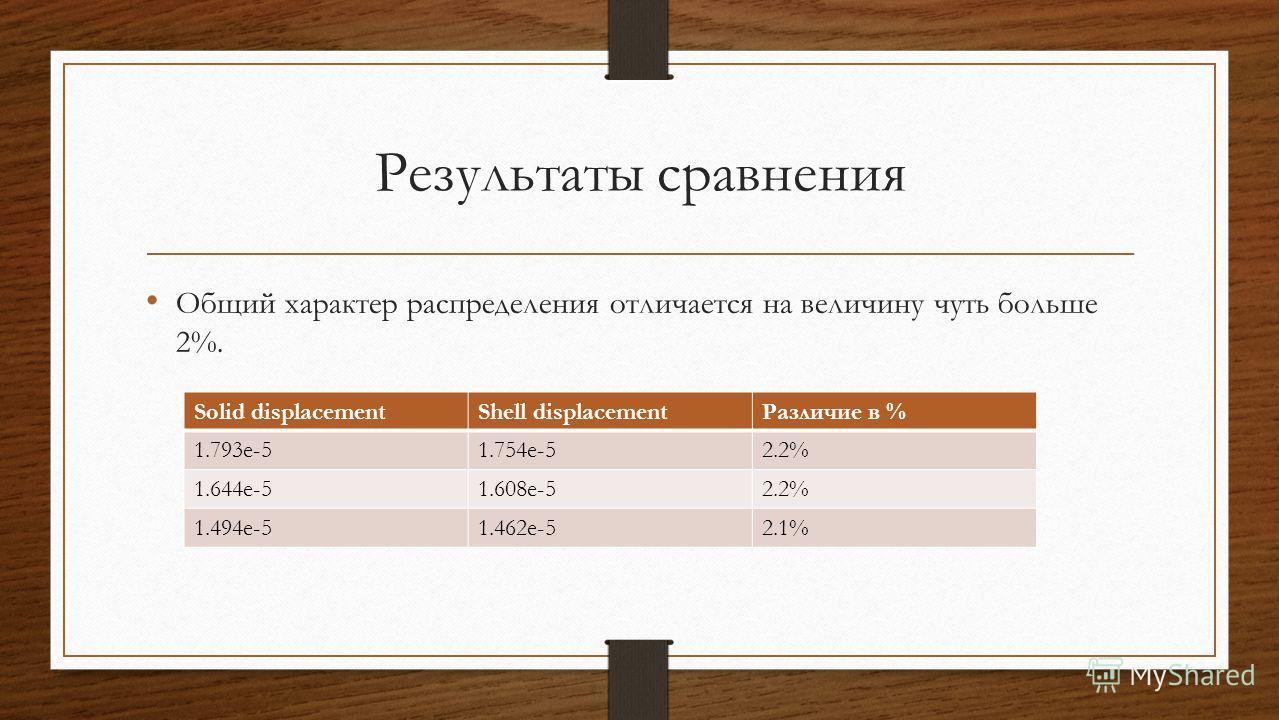 Результаты сравнения Общий характер распределения отличается на величину чуть больше 2%. Solid displacementShell displacementРазличие в % 1.793e-51.754e-52.2% 1.644e-51.608e-52.2% 1.494e-51.462e-52.1%