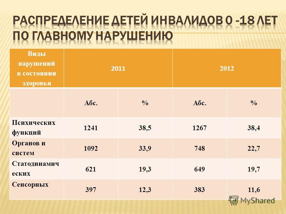 Виды нарушений в состоянии здоровья 2011 2012 Абс.% % Психических функций 124138,5126738,4 Органов и систем 109233,974822,7 Статодинамич еских 62119,364919,7 Сенсорных 39712,338311,6