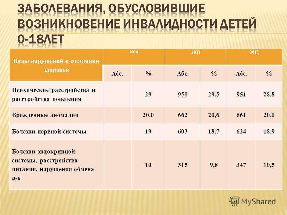 Виды нарушений в состоянии здоровья 2010 20112012 Абс.% % % Психические расстройства и расстройства поведения 2995029,595128,8 Врожденные аномалии20,066220,666120,0 Болезни нервной системы1960318,762418,9 Болезни эндокринной системы, расстройства пит