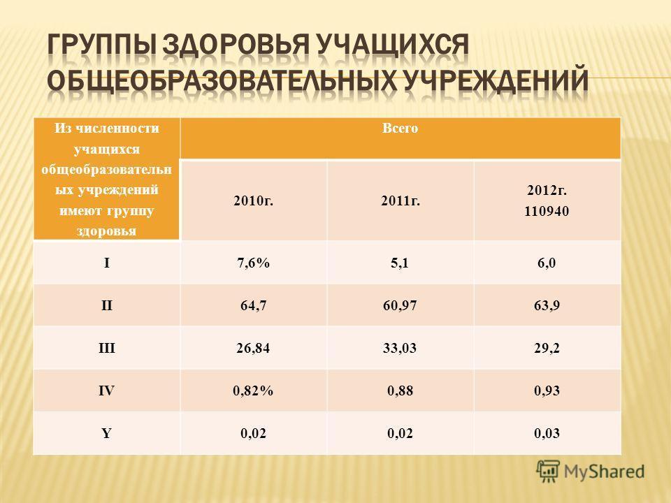 Из численности учащихся общеобразовательн ых учреждений имеют группу здоровья Всего 2010г.2011г. 2012г. 110940 I7,6%5,16,0 II64,760,9763,9 III26,8433,0329,2 IV0,82%0,880,93 Y0,02 0,03