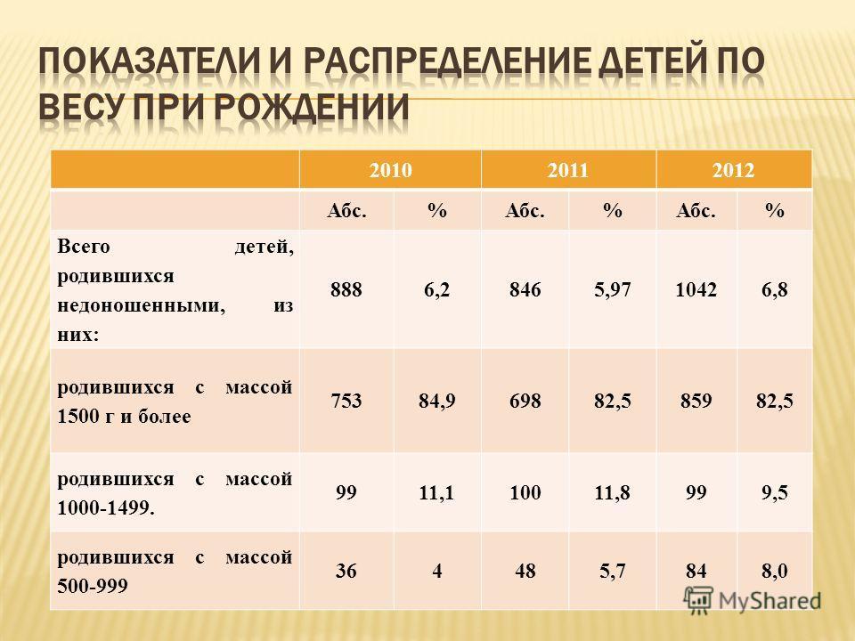 201020112012 Абс.% % % Всего детей, родившихся недоношенными, из них: 8886,28465,9710426,8 родившихся с массой 1500 г и более 75384,969882,585982,5 родившихся с массой 1000-1499. 9911,110011,8999,5 родившихся с массой 500-999 364485,7848,0