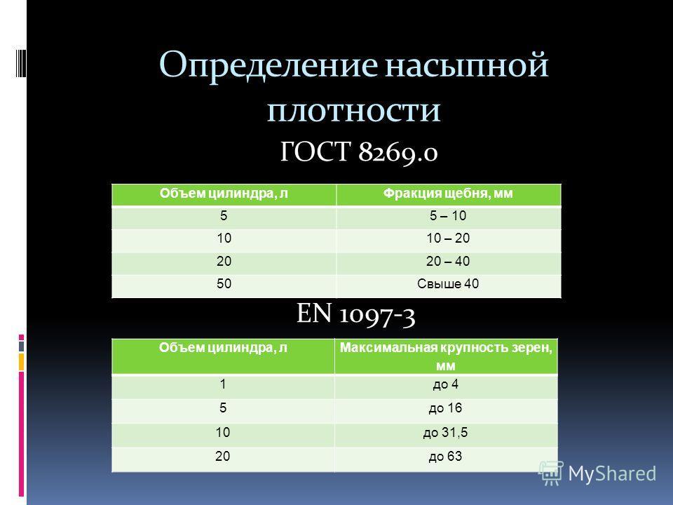 Определение насыпной плотности ГОСТ 8269.0 EN 1097-3 Объем цилиндра, лФракция щебня, мм 55 – 10 1010 – 20 2020 – 40 50Свыше 40 Объем цилиндра, л Максимальная крупность зерен, мм 1до 4 5до 16 10до 31,5 20до 63