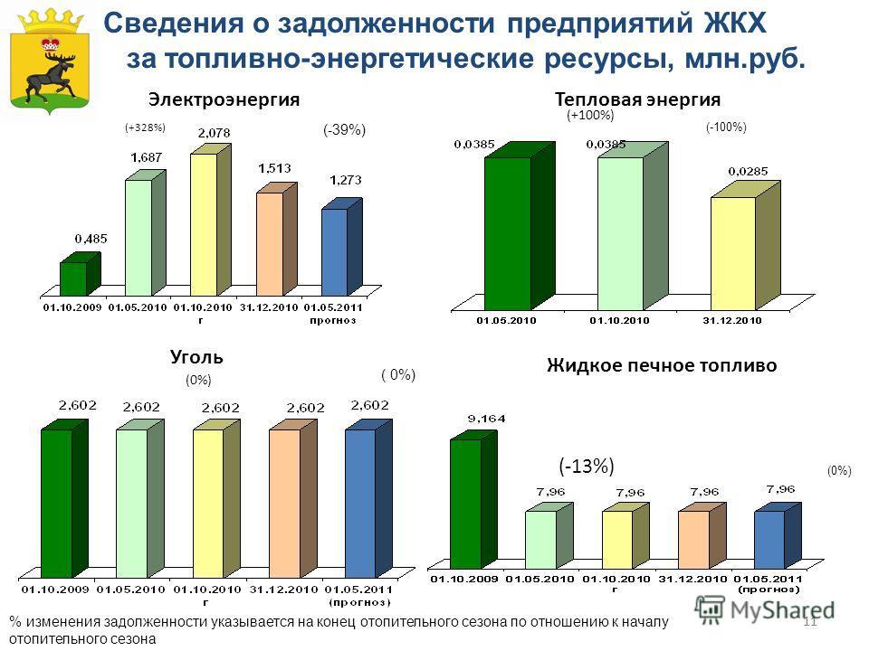 11 Сведения о задолженности предприятий ЖКХ за топливно-энергетические ресурсы, млн.руб. (-39%) (+328%) % изменения задолженности указывается на конец отопительного сезона по отношению к началу отопительного сезона ( 0%) (+100%) (-100%) (0%) Электроэ