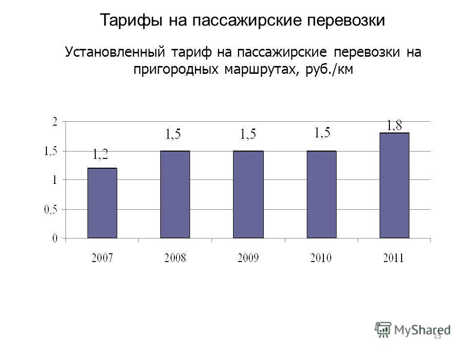 13 Тарифы на пассажирские перевозки Установленный тариф на пассажирские перевозки на пригородных маршрутах, руб./км