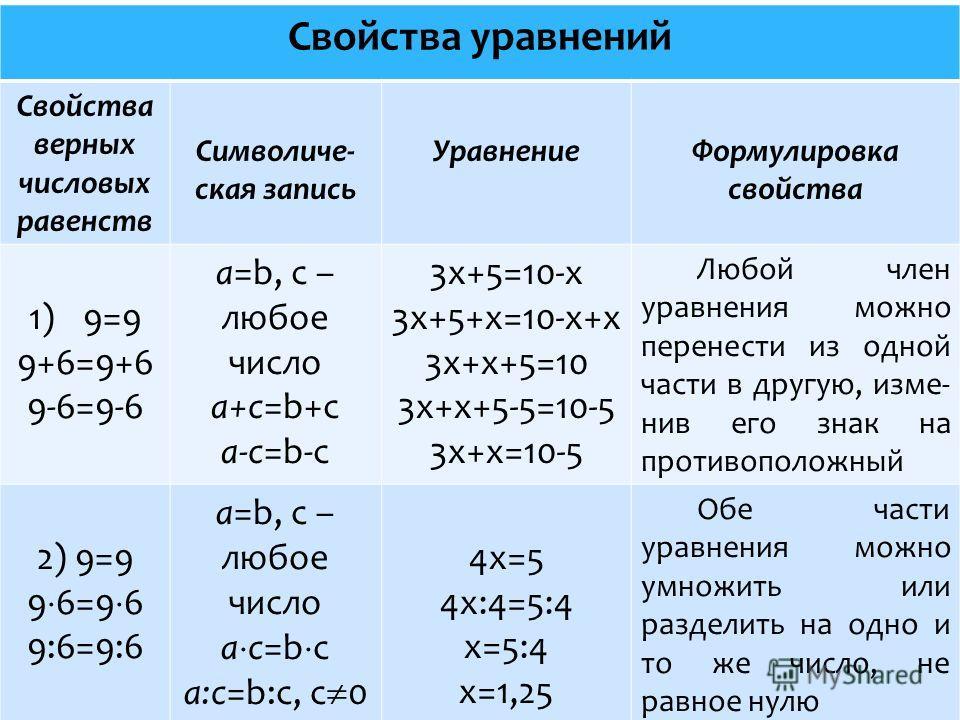 Свойства уравнений Свойства верных числовых равенств Символиче- ская запись УравнениеФормулировка свойства 1)9=9 9+6=9+6 9-6=9-6 a=b, c – любое число а+с=b+с а-с=b-с 3х+5=10-х 3х+5+х=10-х+х 3х+х+5=10 3х+х+5-5=10-5 3х+х=10-5 Любой член уравнения можно