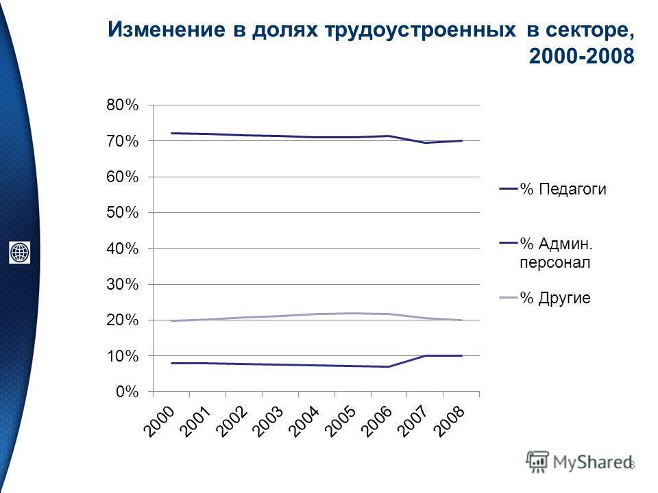 Изменение в долях трудоустроенных в секторе, 2000-2008 8