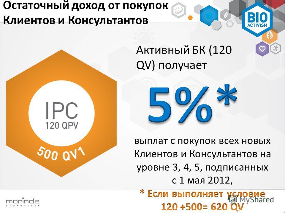 Остаточный доход от покупок Клиентов и Консультантов Активный БК (120 QV) получает