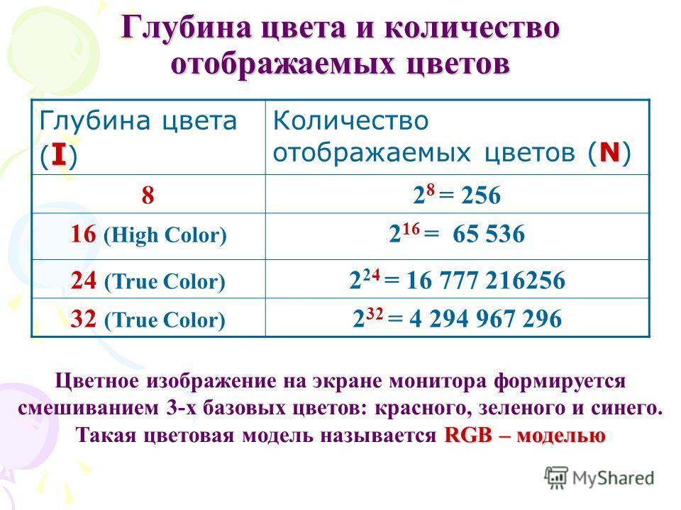Глубина цвета и количество отображаемых цветов I Глубина цвета ( I ) N Количество отображаемых цветов (N) 82 8 = 256 16 (High Color) 2 16 = 65 536 24 (True Color) 2 24 = 16 777 216256 32 (True Color) 2 32 = 4 294 967 296 RGB – моделью Цветное изображ