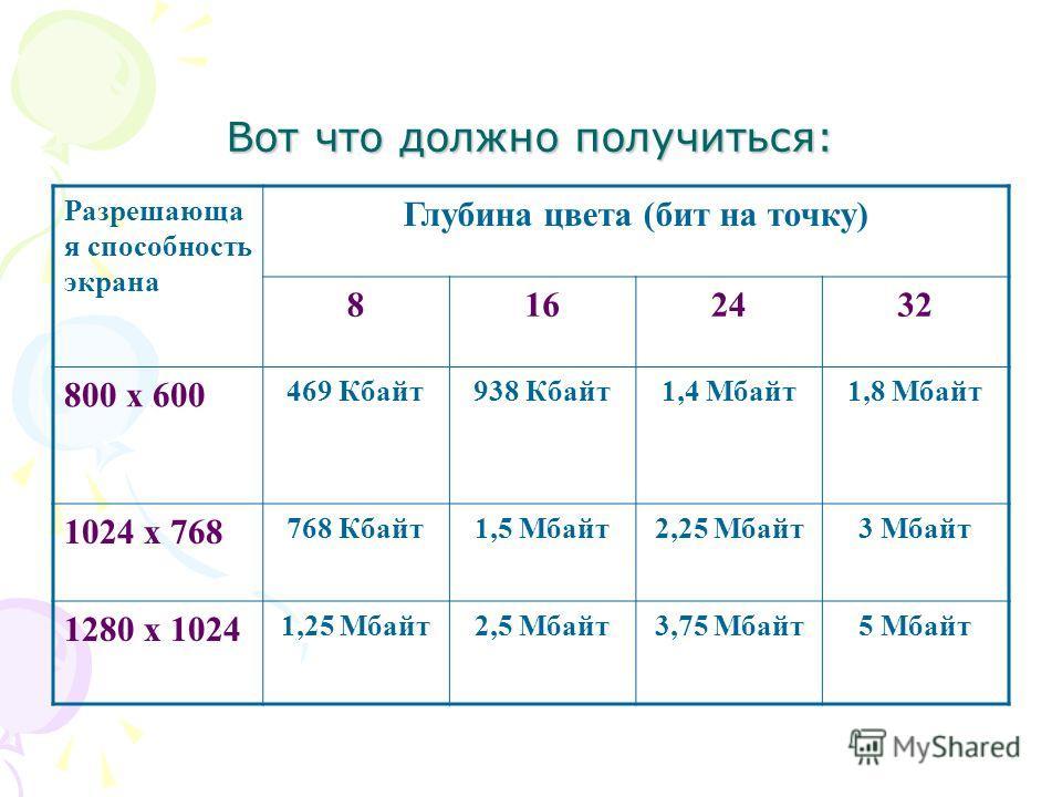 Вот что должно получиться: Разрешающа я способность экрана Глубина цвета (бит на точку) 8162432 800 х 600 469 Кбайт938 Кбайт1,4 Мбайт1,8 Мбайт 1024 х 768 768 Кбайт1,5 Мбайт2,25 Мбайт3 Мбайт 1280 х 1024 1,25 Мбайт2,5 Мбайт3,75 Мбайт5 Мбайт
