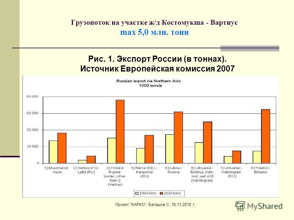 Проект КАРКО. Баташов С. 16.11.2010 г. Грузопоток на участке ж/д Костомукша - Вартиус max 5,0 млн. тонн Рис. 1. Экспорт России (в тоннах). Источник Европейская комиссия 2007