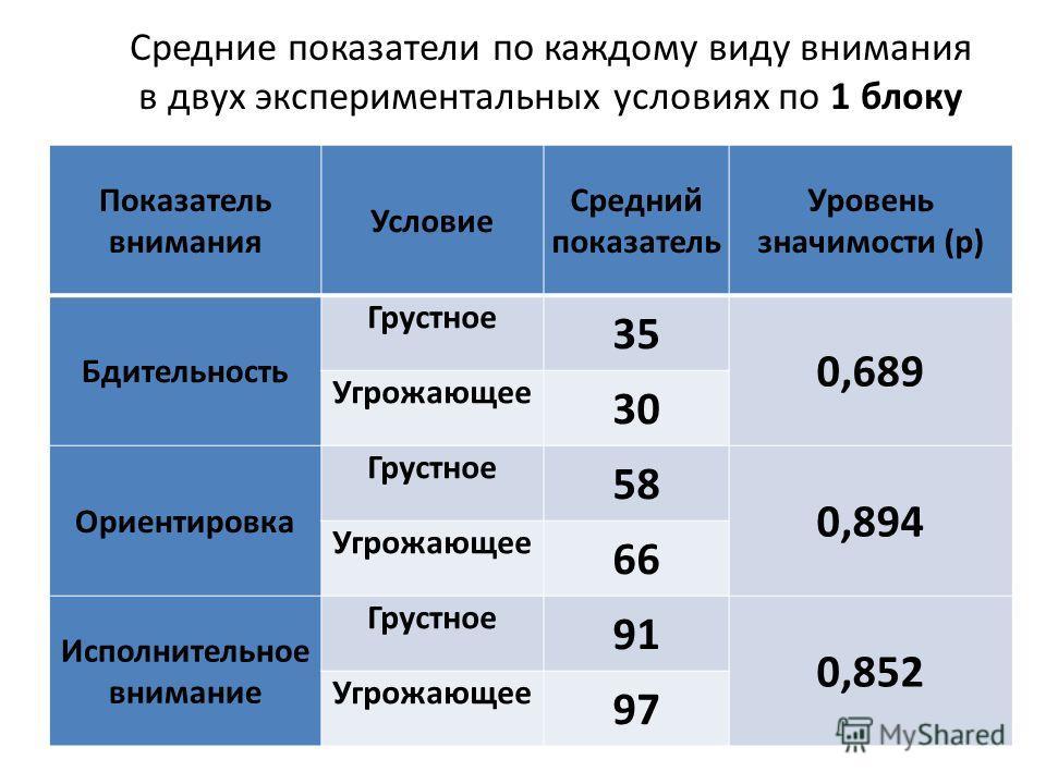 Показатель внимания Условие Средний показатель Уровень значимости (p) Бдительность Грустное 35 0,689 Угрожающее 30 Ориентировка Грустное 58 0,894 Угрожающее 66 Исполнительное внимание Грустное 91 0,852 Угрожающее 97 Средние показатели по каждому виду