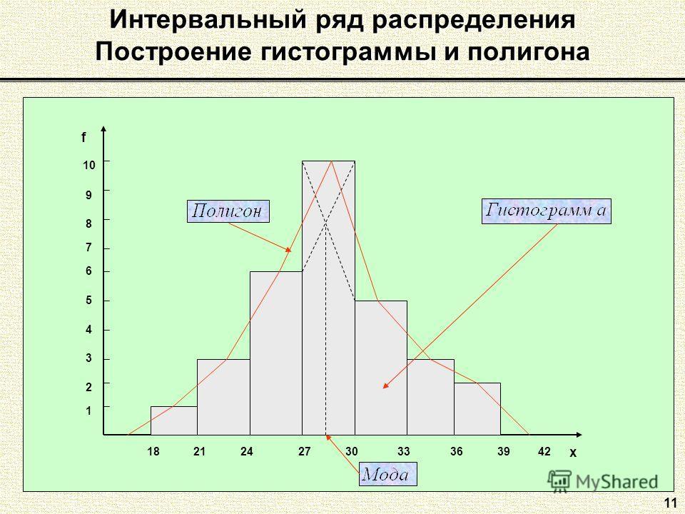 11 Интервальный ряд распределения Построение гистограммы и полигона 1 2 3 4 5 6 7 8 9 10 18212427303339 f x 3642